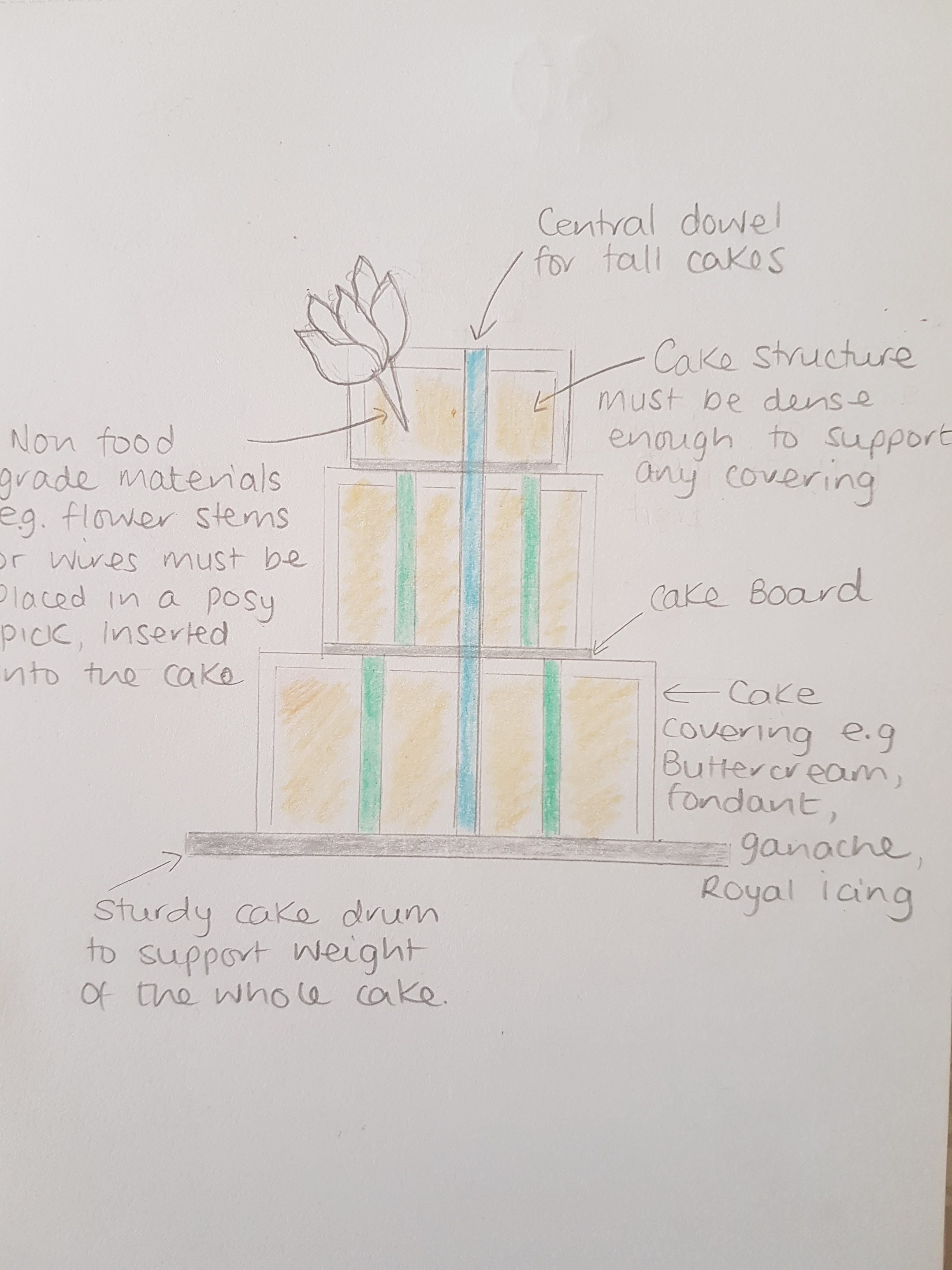 The Anatomy Of A Perfect Wedding Cake